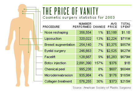 Vanity cosmetic surgery dr fisher
