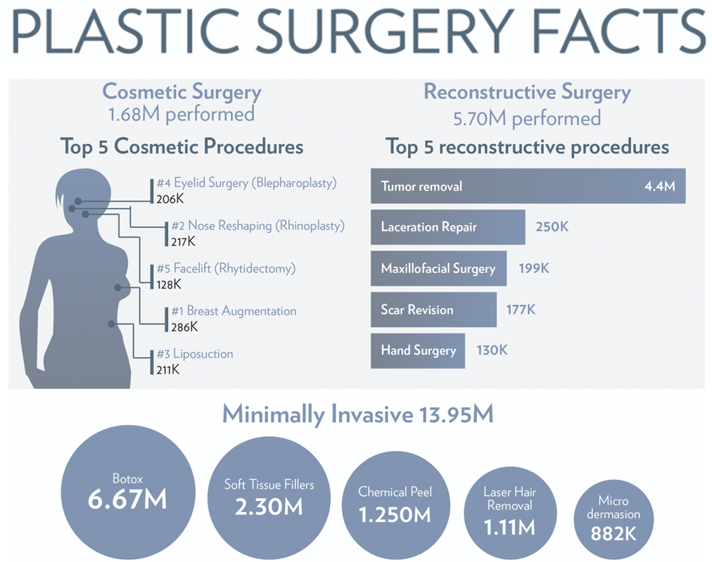 Facts about plastic surgery