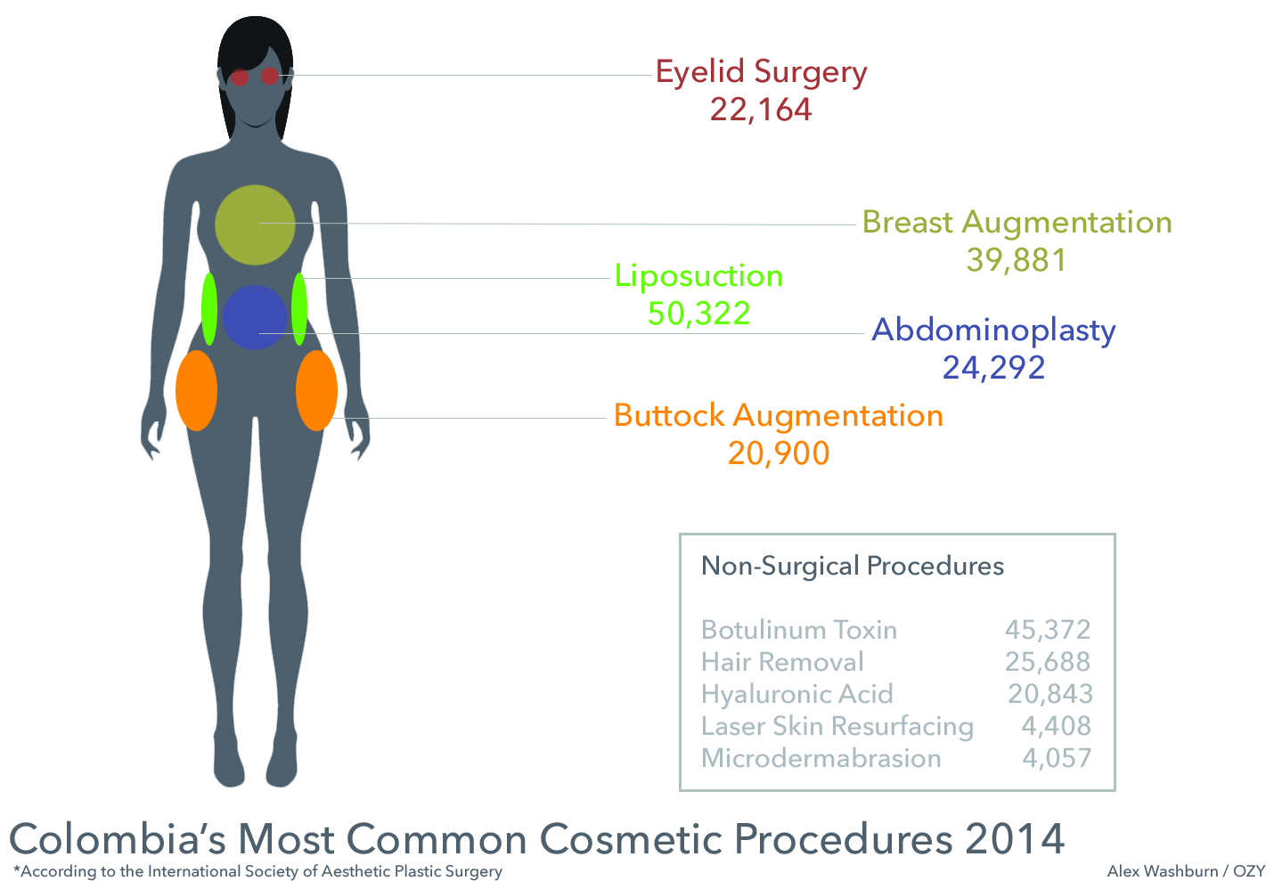 colombia cosmetic surgery photo - 1
