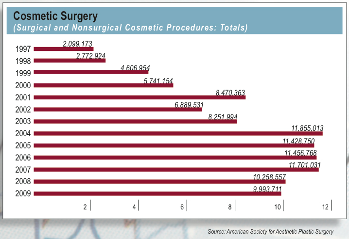 statistic on plastic surgery photo - 1