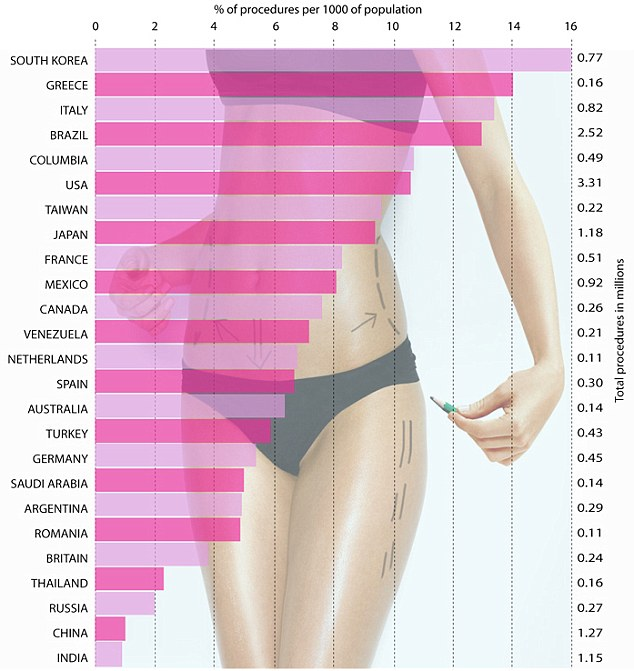 top plastic surgery countries photo - 1