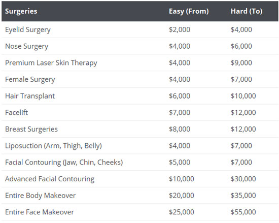 how much does it cost for plastic surgery photo - 1