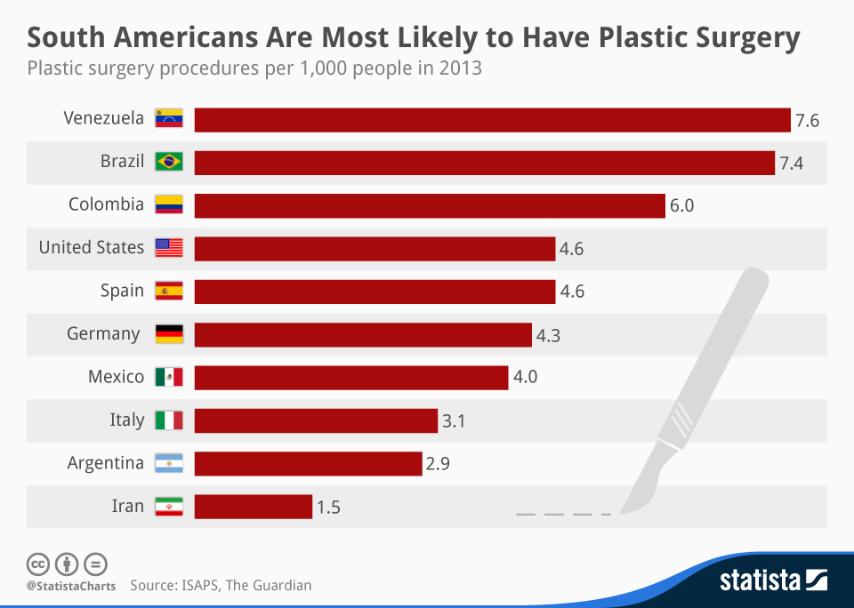 plastic surgery rates by country photo - 1